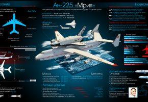 Обои Ан-225, Мрия, Буран, СССР, космос, челнок, самолёт, Антонов, наука, техника, инфографика, авиация, полёт, транспорт